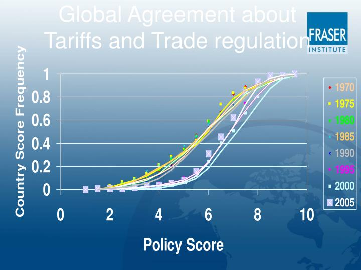 Global Agreement about Tariffs and Trade regulation