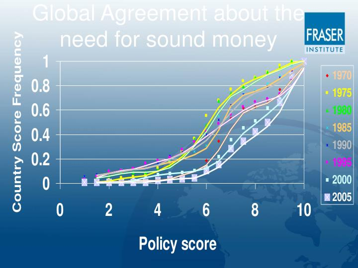 Global Agreement about the need for sound money