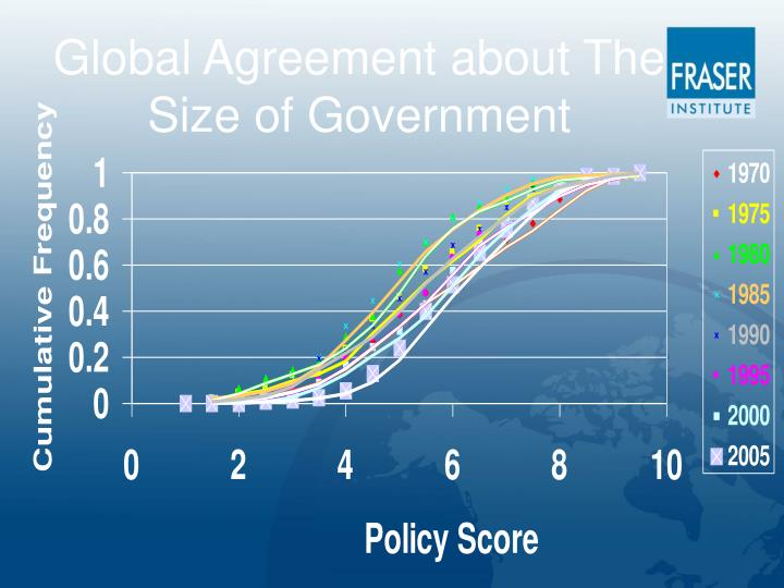 Global Agreement about The Size of Government