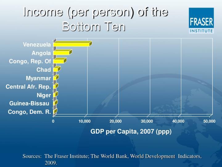 Income (per person) of the Bottom Ten