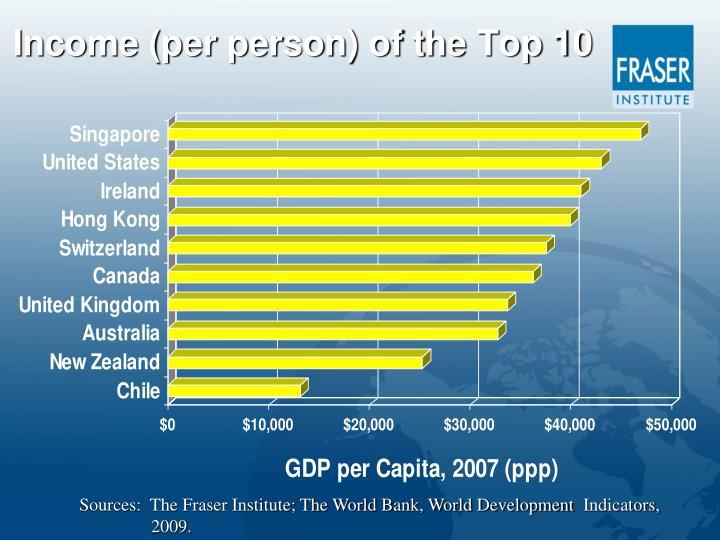 Income (per person) of the Top 10
