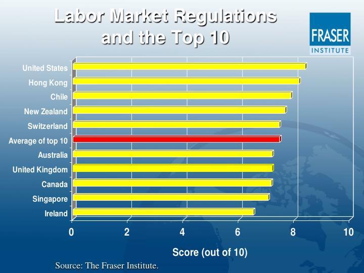 Labor Market Regulations