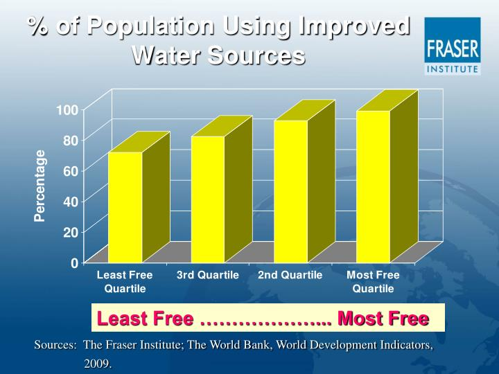 % of Population Using Improved Water Sources