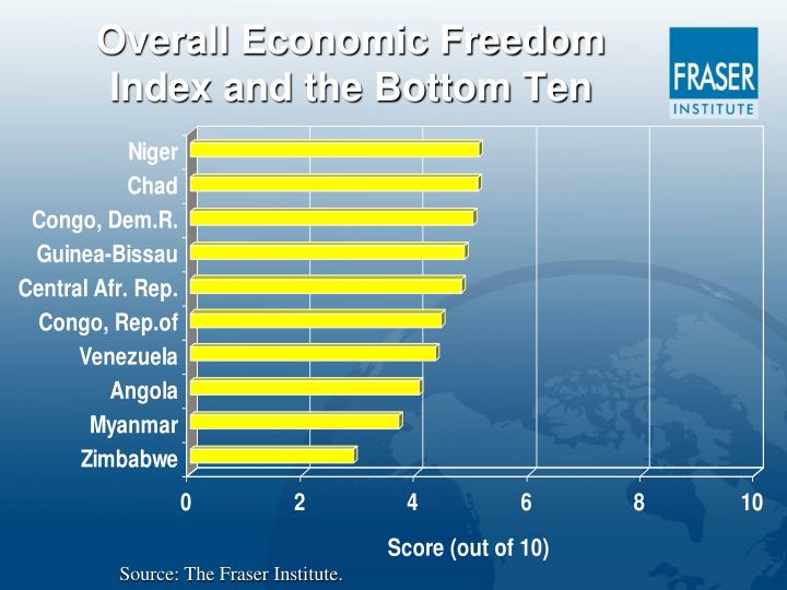 Overall Economic Freedom Index and the Bottom Ten