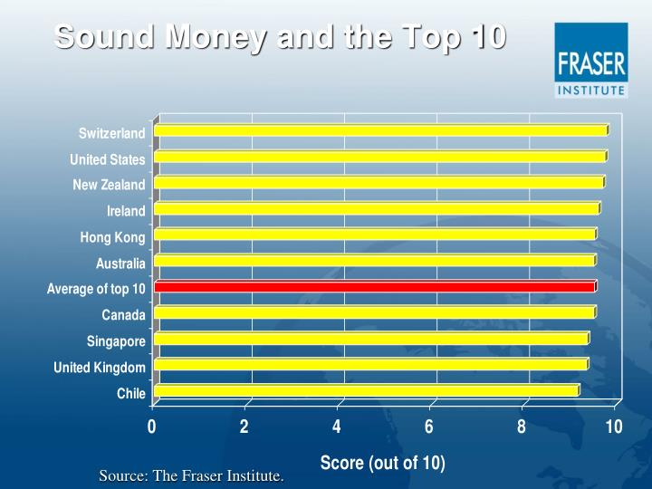 Sound Money and the Top 10