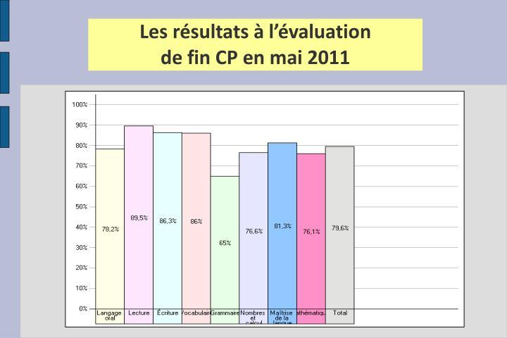 Les résultats à l'évaluation