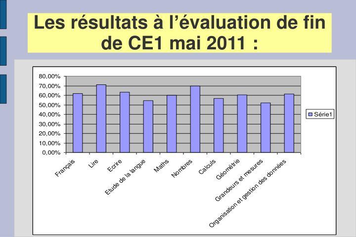 Les résultats à l'évaluation de fin de CE1 mai 2011 :