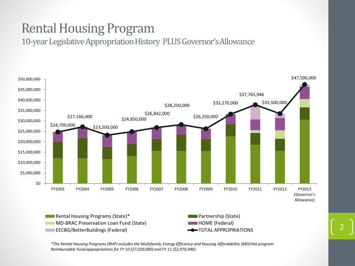 Rental housing program 10 year legislative appropriation history plus governor s a llowance