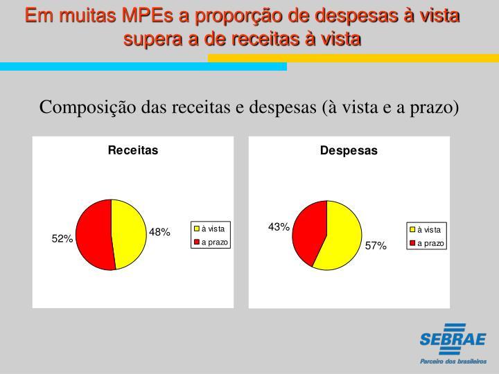 Em muitas MPEs a proporção de despesas à vista supera a de receitas à vista