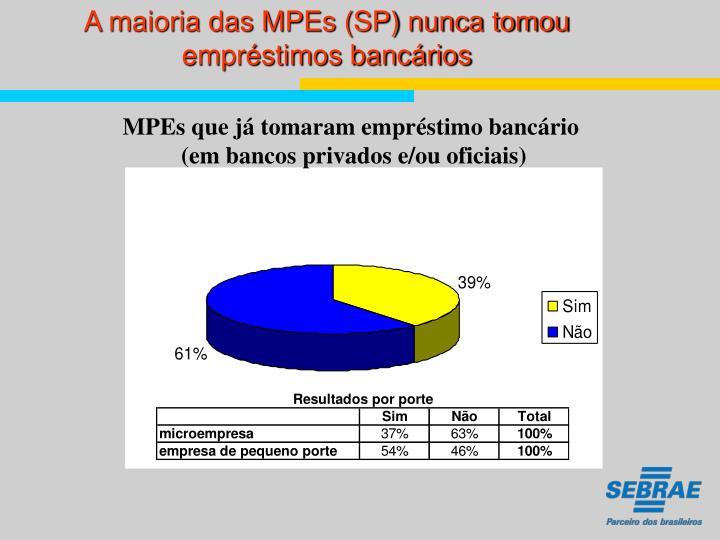 A maioria das MPEs (SP) nunca tomou empréstimos bancários