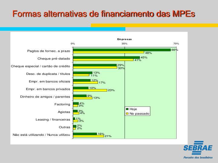 Formas alternativas de financiamento das MPEs