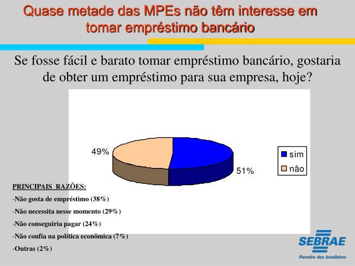 Quase metade das MPEs não têm interesse em tomar empréstimo bancário