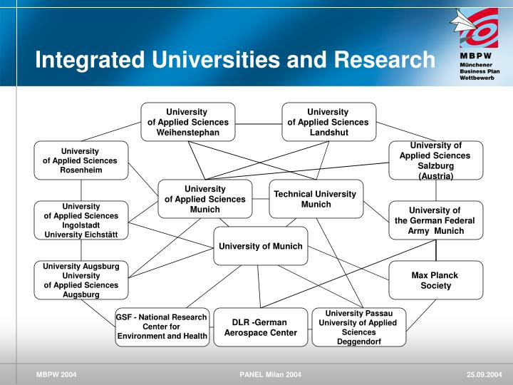 Integrated Universities and Research