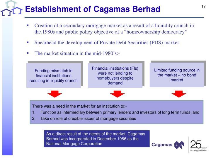 Establishment of Cagamas Berhad