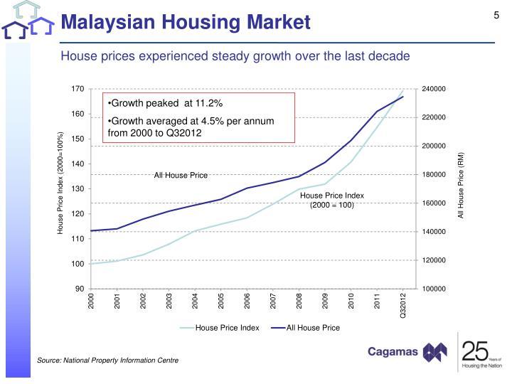 Malaysian Housing Market
