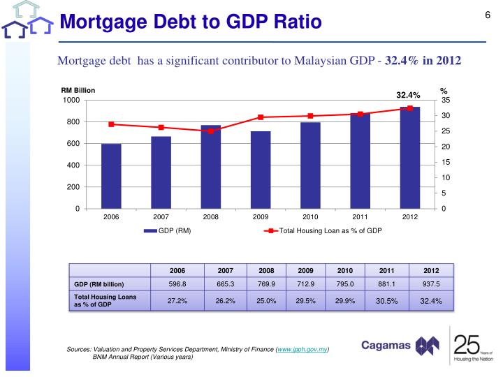 Mortgage Debt to GDP Ratio