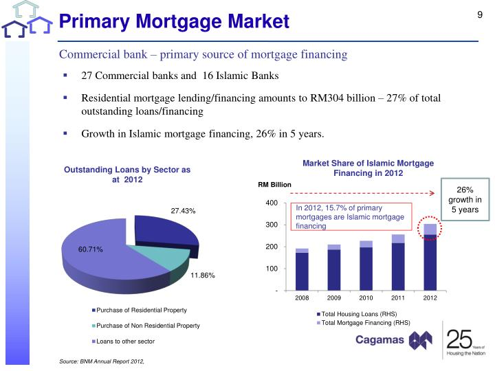 Primary Mortgage Market