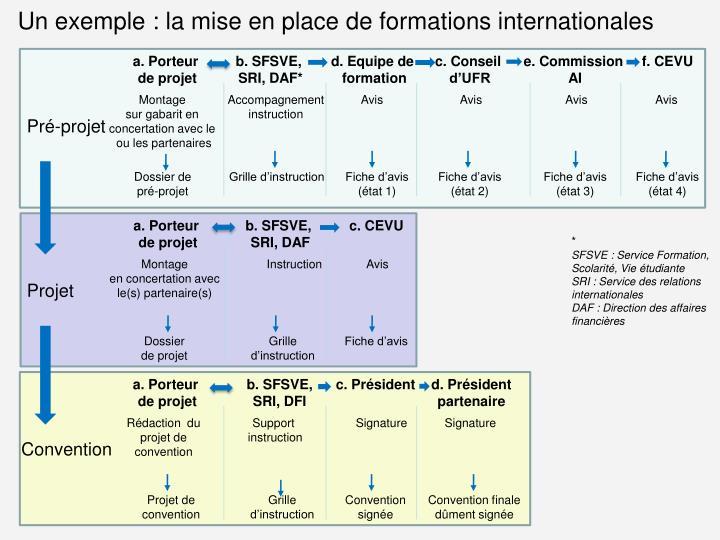 Un exemple : la mise en place de formations internationales