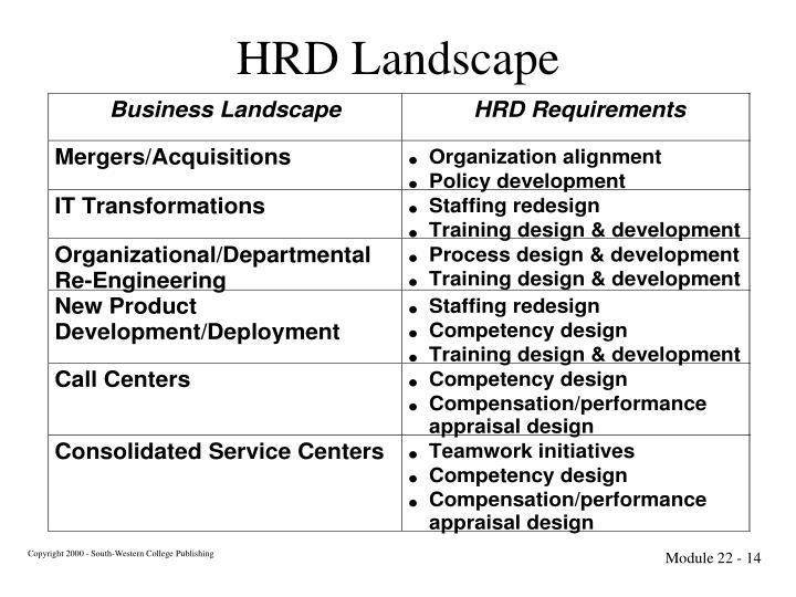 HRD Landscape