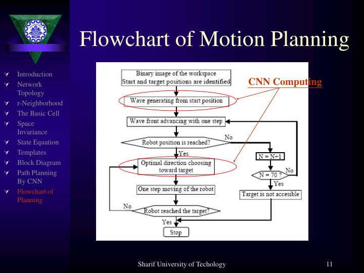 Flowchart of Motion Planning