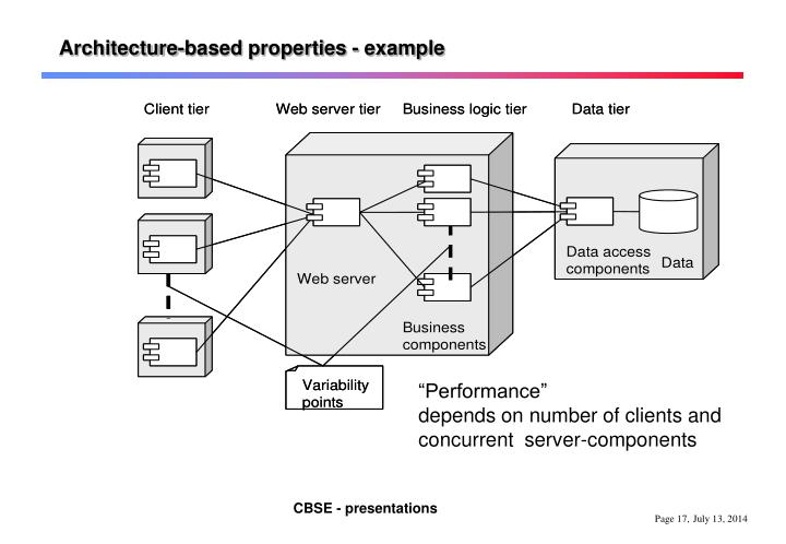 Architecture-based properties - example