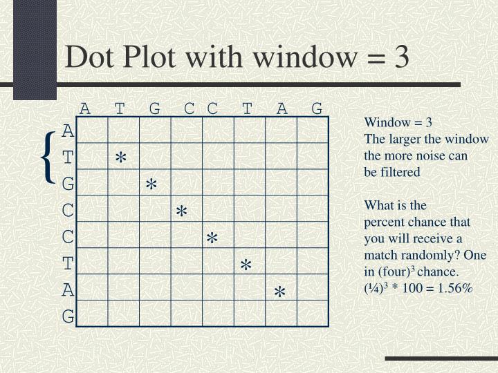 Dot Plot with window = 3