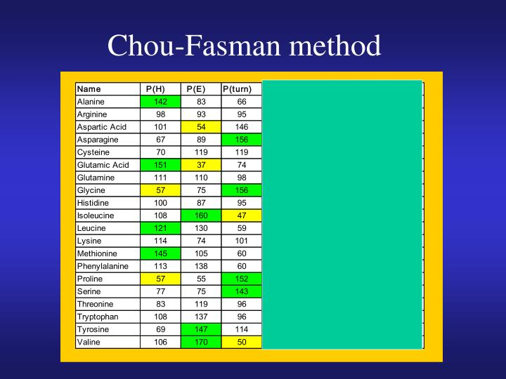 Chou-Fasman method