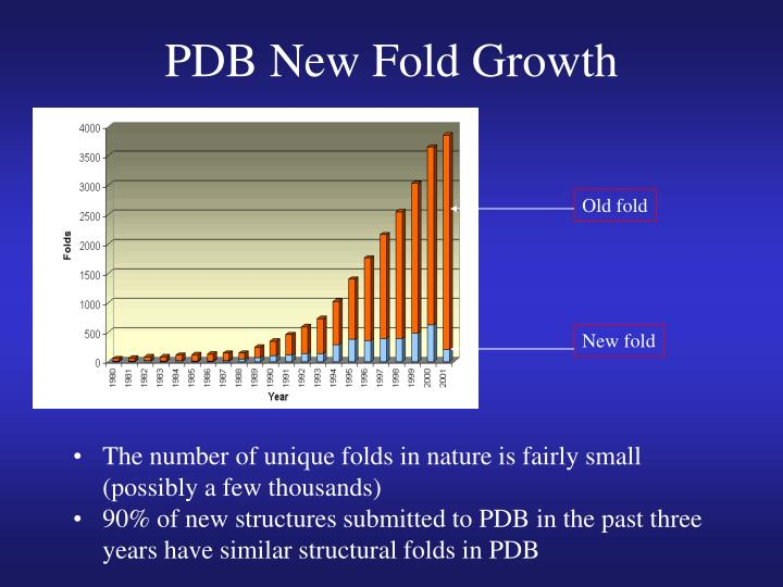 PDB New Fold Growth