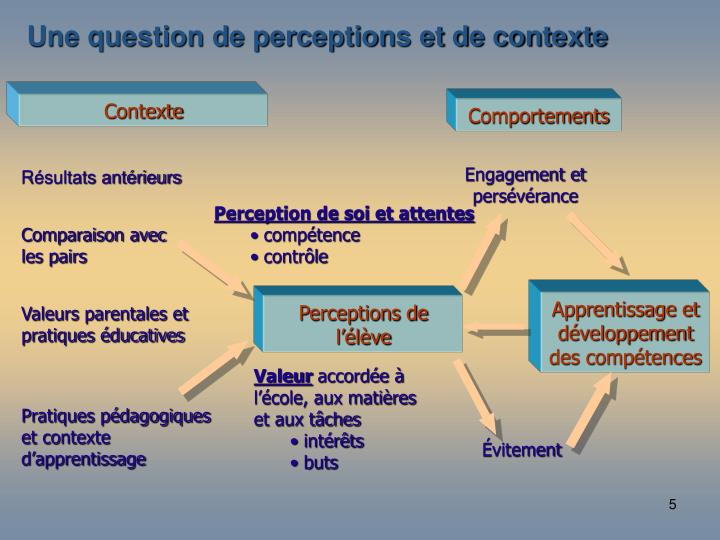 Une question de perceptions et de contexte