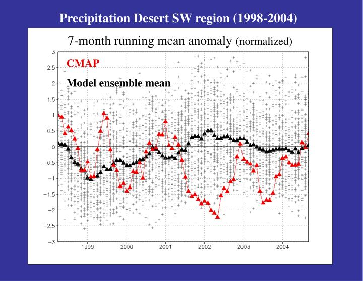 Precipitation Desert SW region (1998-2004)