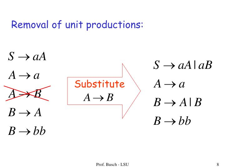 Removal of unit productions: