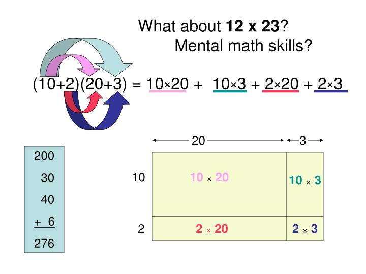 What about 12 x 23 mental math skills 10 2 20 3 10 20 10 3 2 20 2 3