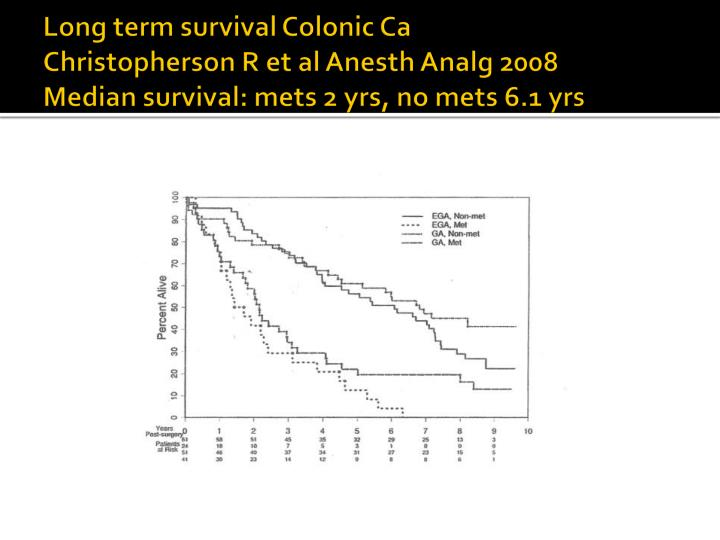 Long term survival Colonic Ca