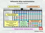 willamette biop implementation concept and timeline