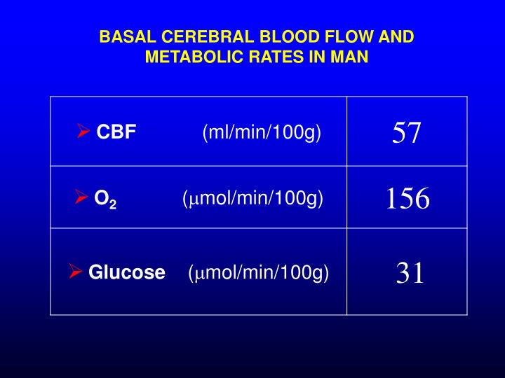 BASAL CEREBRAL BLOOD FLOW AND METABOLIC RATES IN MAN