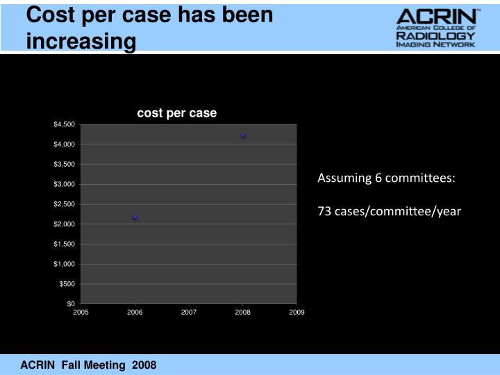 Cost per case has been increasing