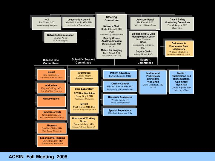 ACRIN Organizational Chart