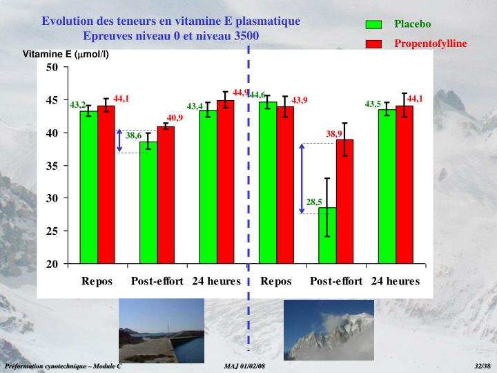 Evolution des teneurs en vitamine E plasmatique