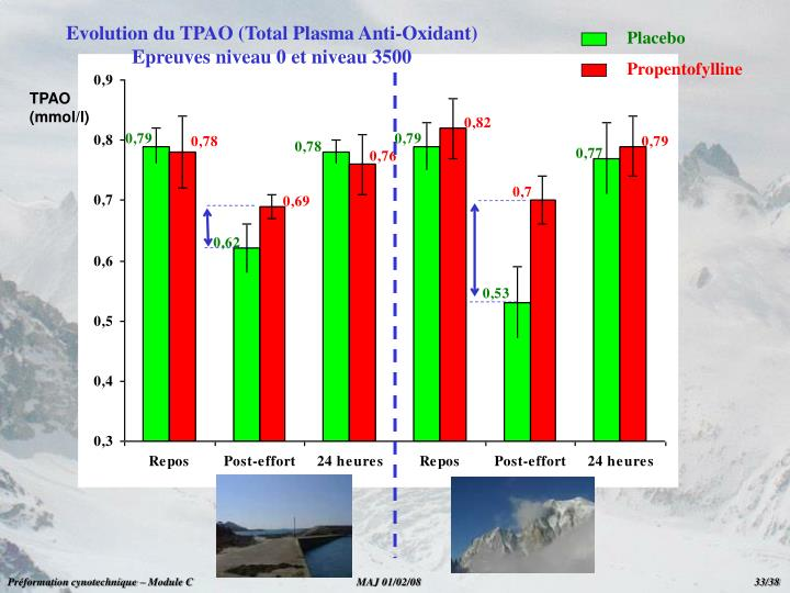 Evolution du TPAO (Total Plasma Anti-Oxidant)