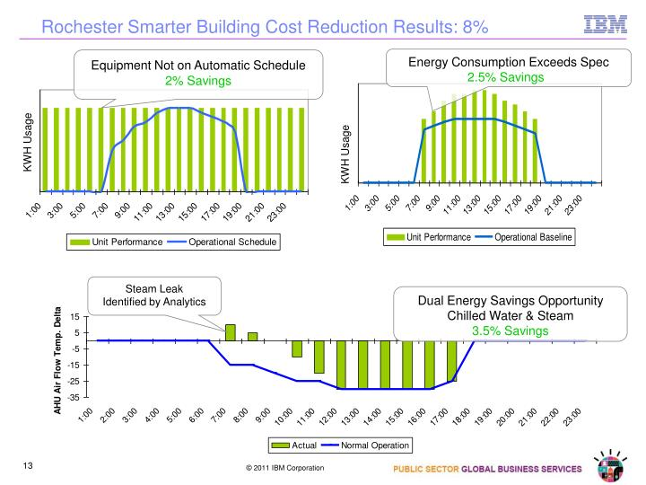 Rochester Smarter Building Cost Reduction Results: 8%
