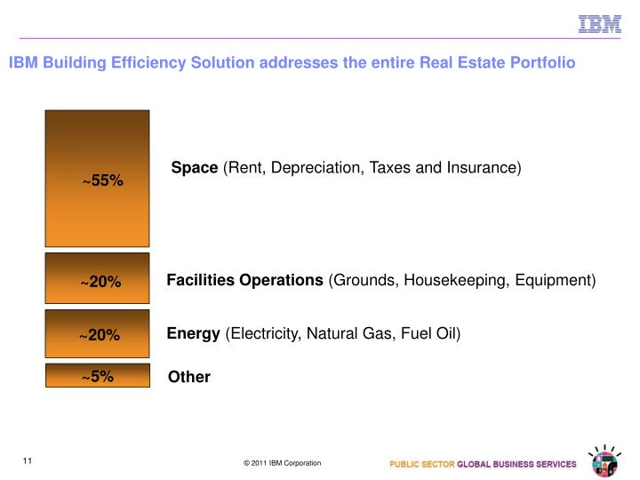 IBM Building Efficiency Solution addresses the entire Real Estate Portfolio