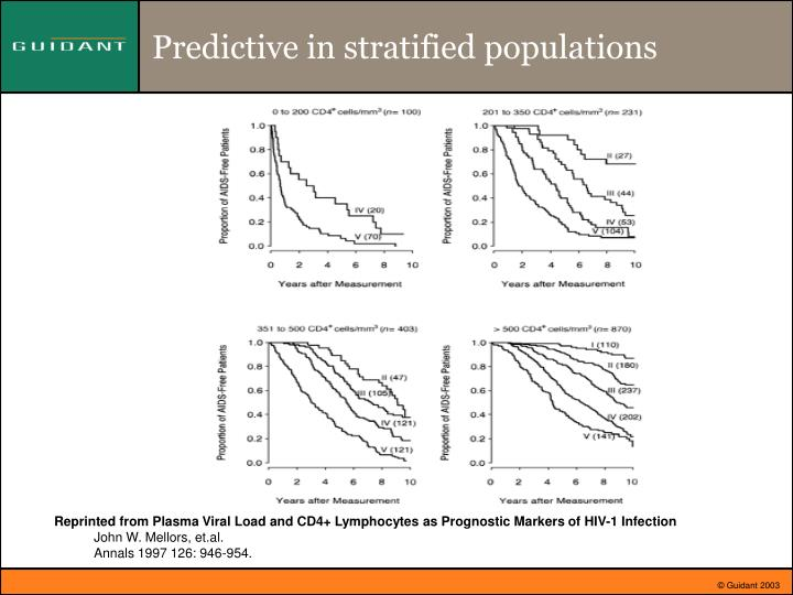 Predictive in stratified populations