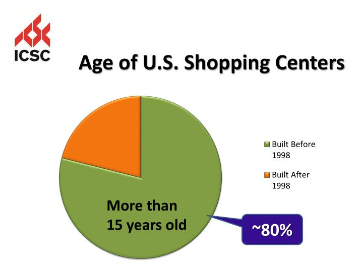 Age of U.S. Shopping Centers