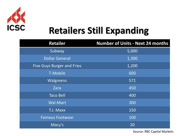 Retailers Still Expanding