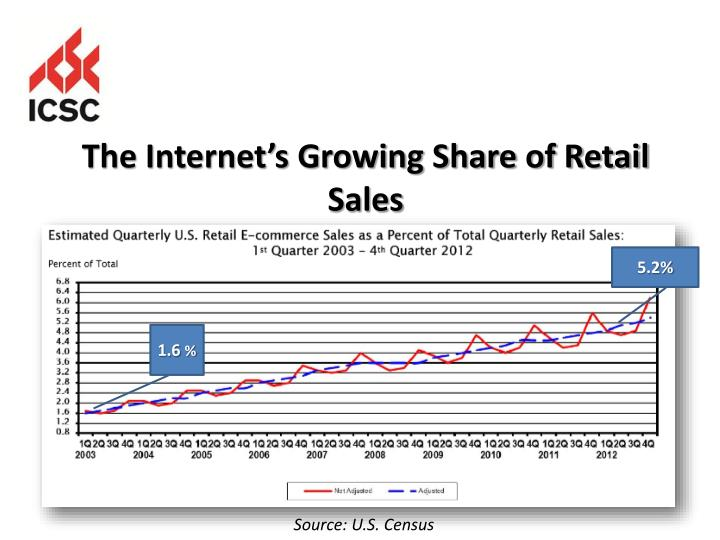 The Internet's Growing Share of Retail Sales