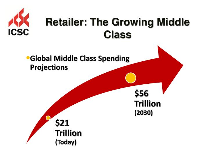 Retailer: The Growing Middle Class