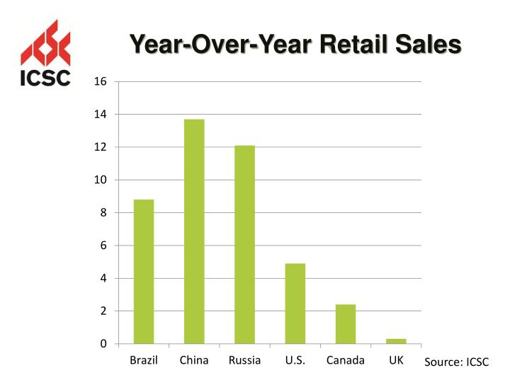 Year-Over-Year Retail Sales