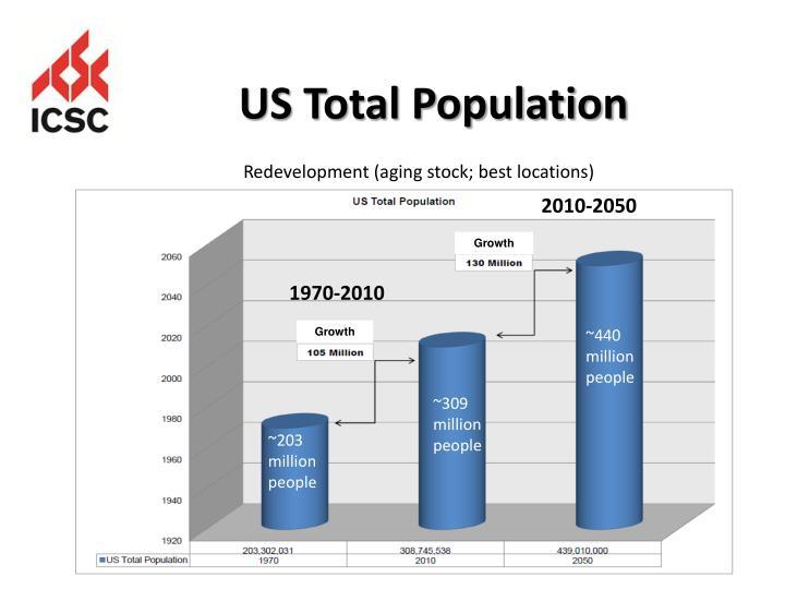 US Total Population