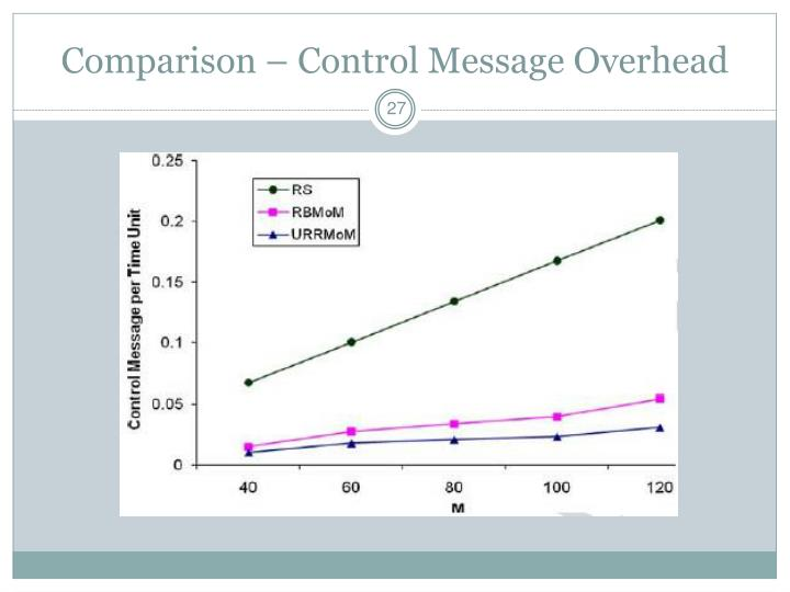 Comparison – Control Message Overhead