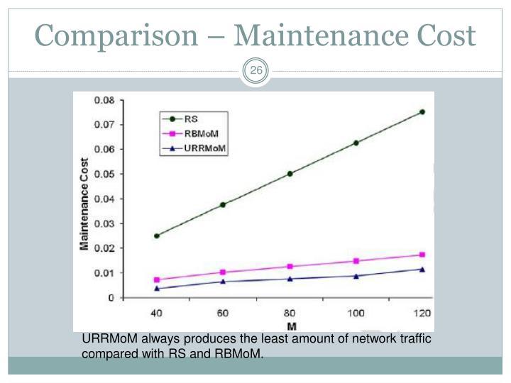 Comparison – Maintenance Cost